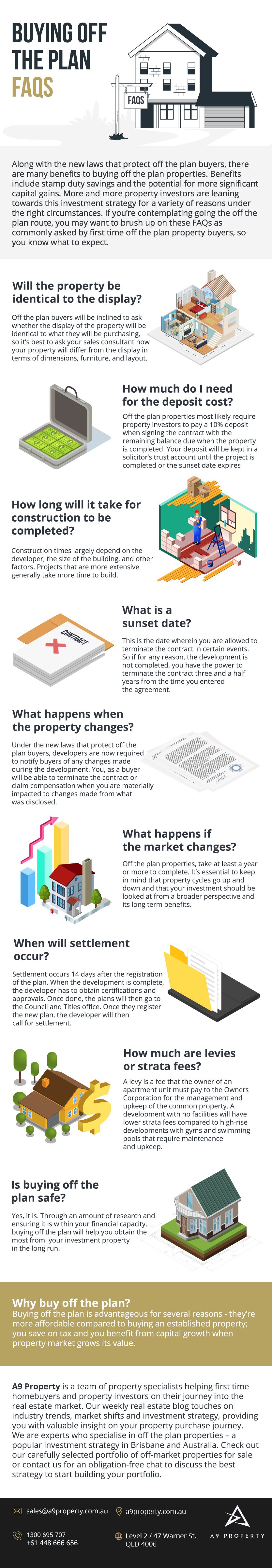 Buying off the plan FAQs – [Infographic] | A9 Property, Brisbane Real Estate