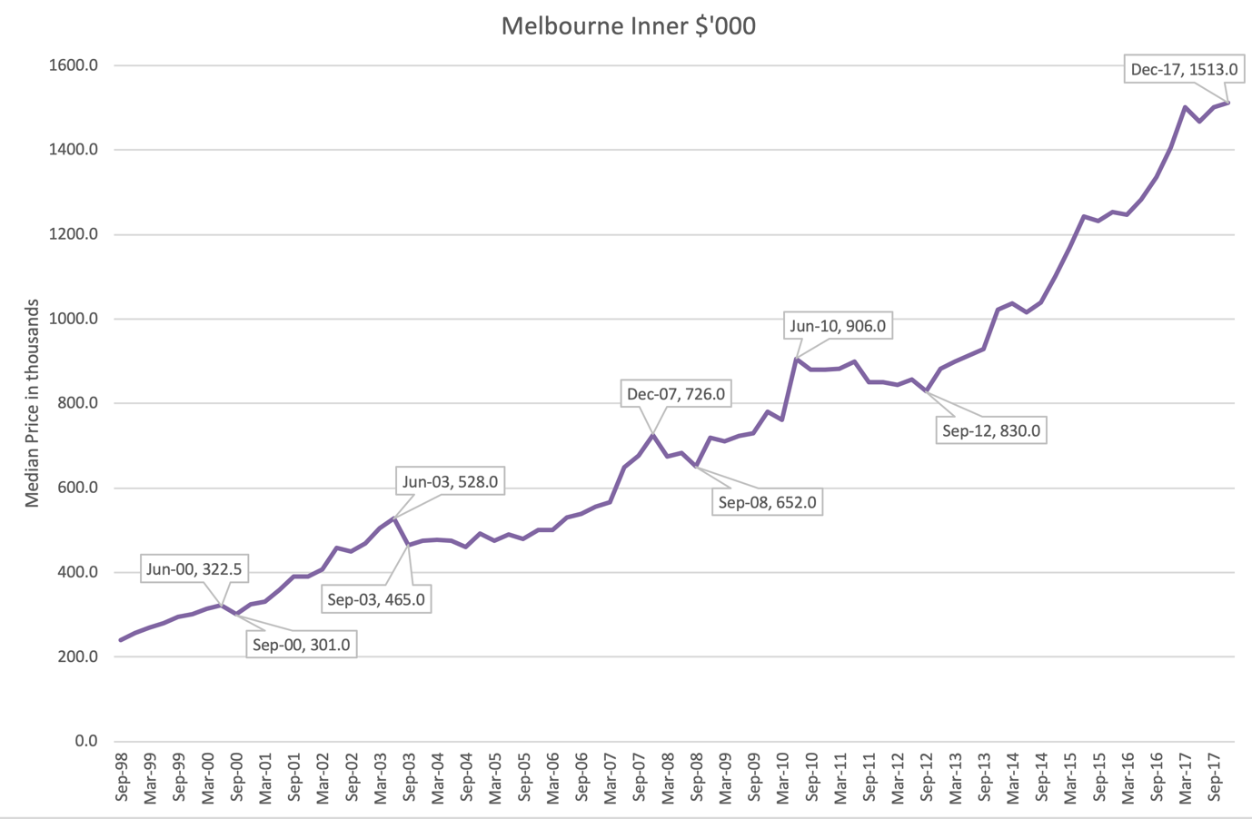 Why timing the real estate market doesn't work - A9 Property, Brisbane