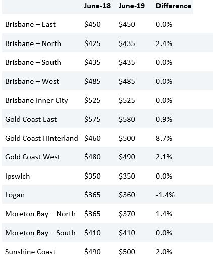 Brisbane Rental Price Trends 2019 - A9 Property