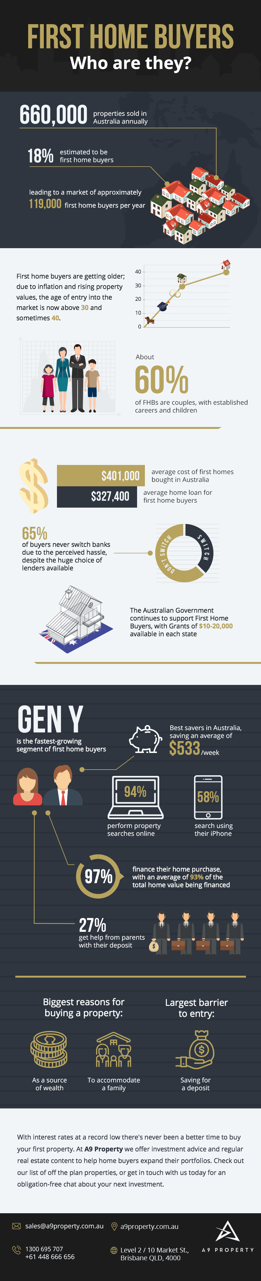 First Home Buyers Infographic | A9 Property, Brisbane